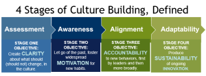 Company Culture Change