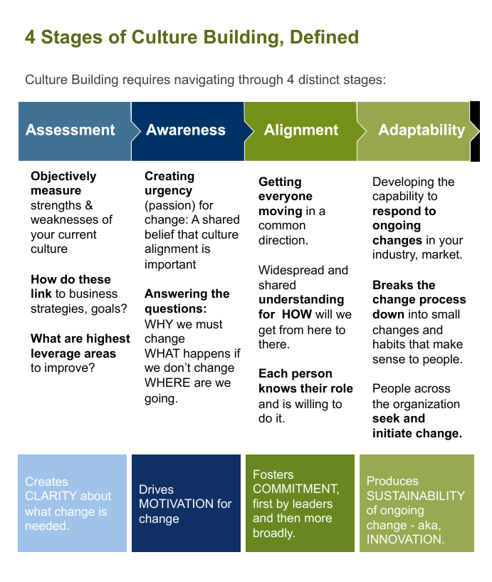 4 Stages of Culture Building