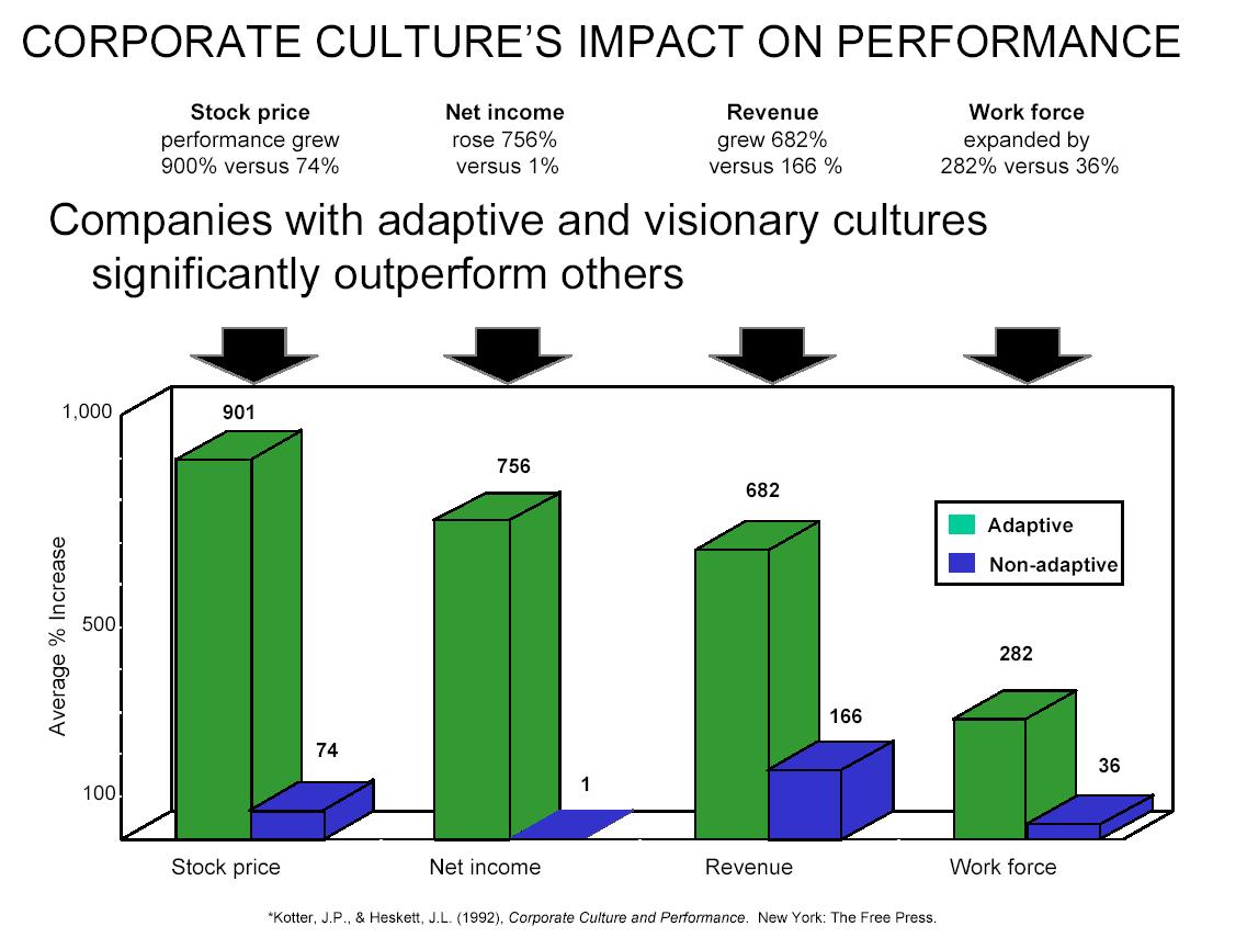 essay on corporate culture An essay or paper on the organizational culture an organization's culture varies as widely as the nature of work itself oftentimes a unique different mix of values.