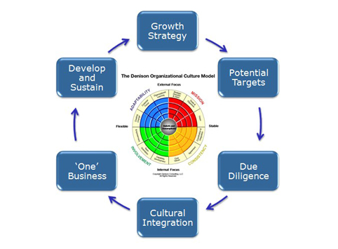 organizational communication the culture integration Time factors time can play an important role in the difference between differentiation and integration differentiation tends to be permanent a business can change how differentiated it is over time or make sudden alterations, but the components are typically designed to be separate for as long as the business exists.