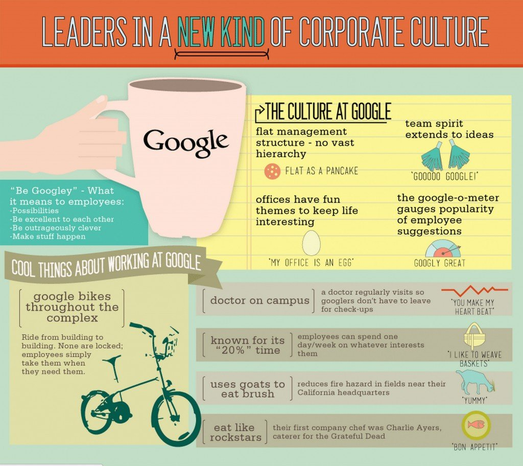 googles success why its culture is What is the formula behind this success google strives to operate based on solid principles that may be traced back to its why does organizational culture matter.