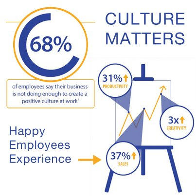 organizational culture and costco Explain the foundation for your response is the nature of that influence positive or negative for costco's organizational culture support your position a.