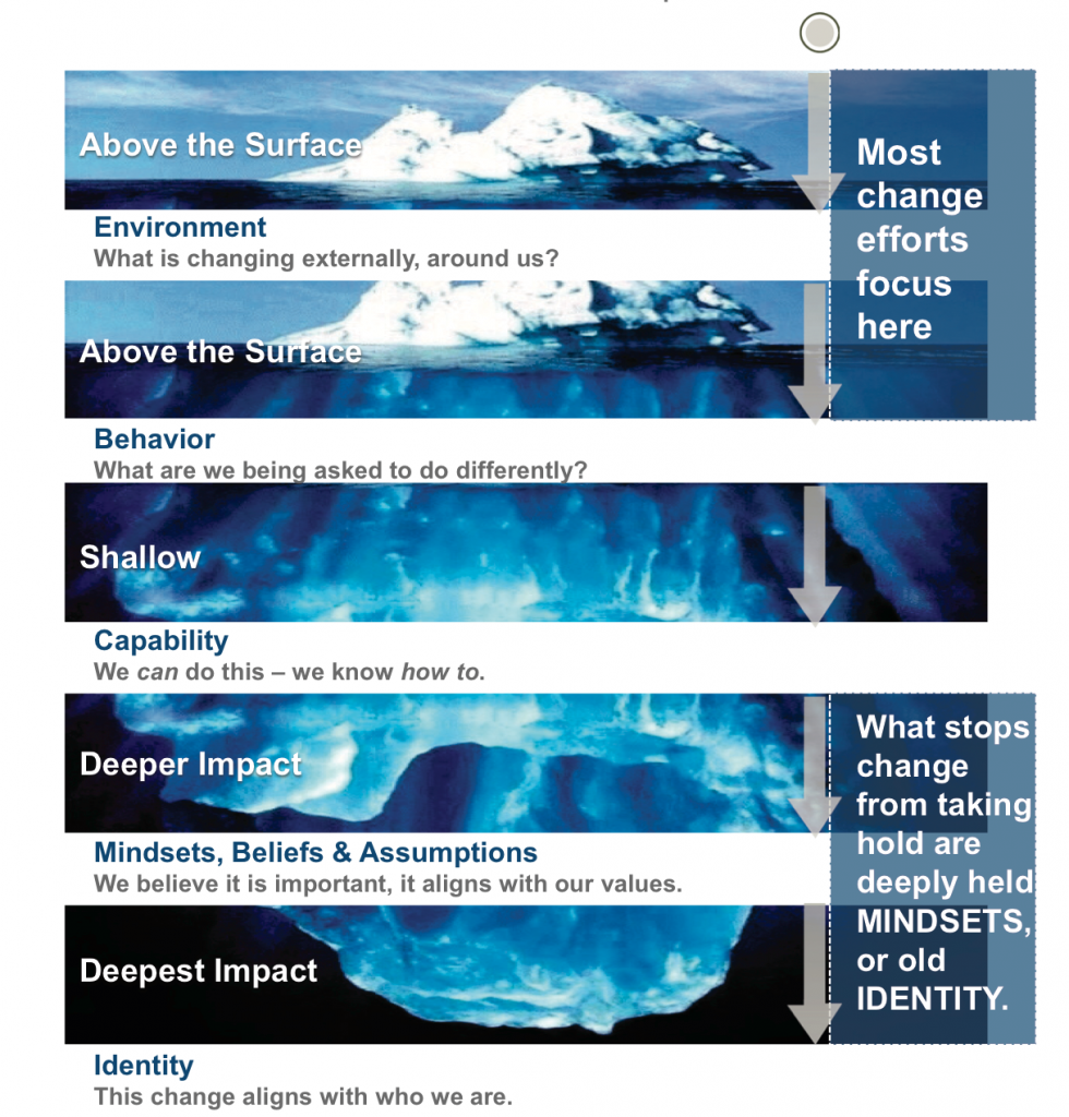 Culture Change Iceberg Phenomenon