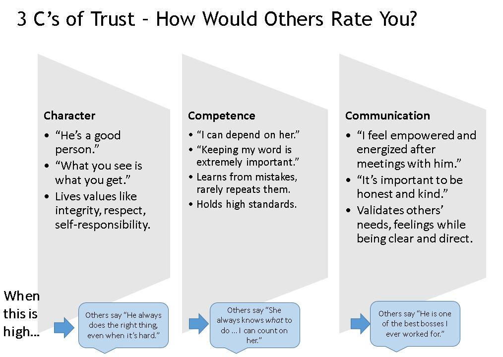 3 C's of Trust