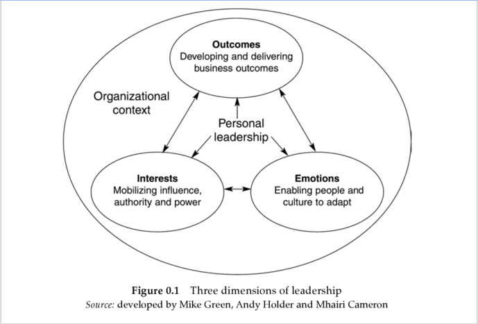 3 Dimensions of Leadership