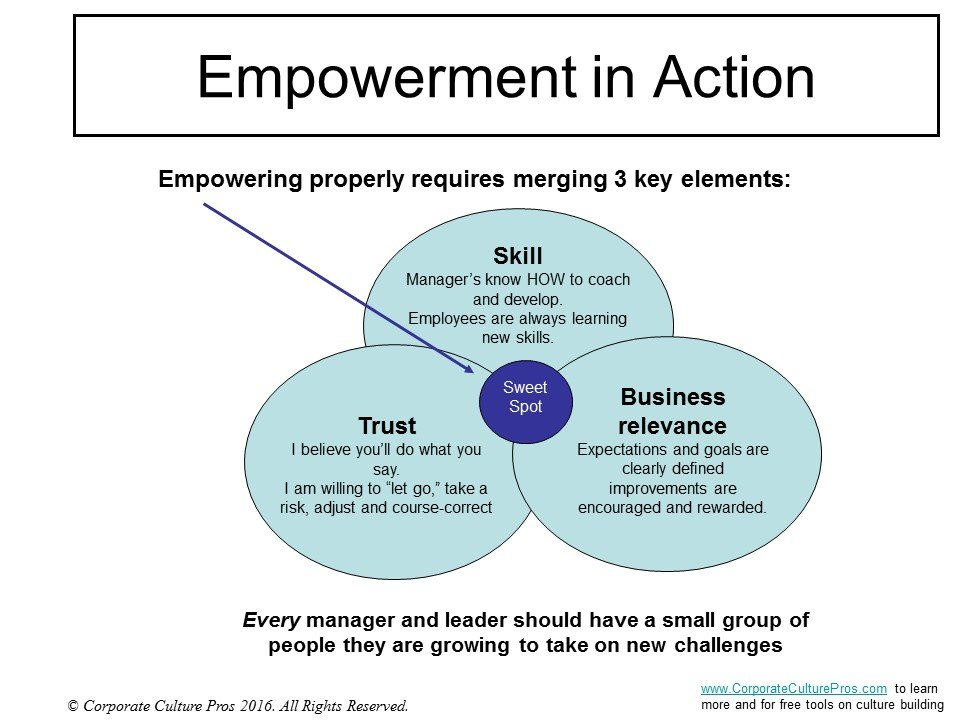 Empowerment to Employee Engagement - 3 Elements